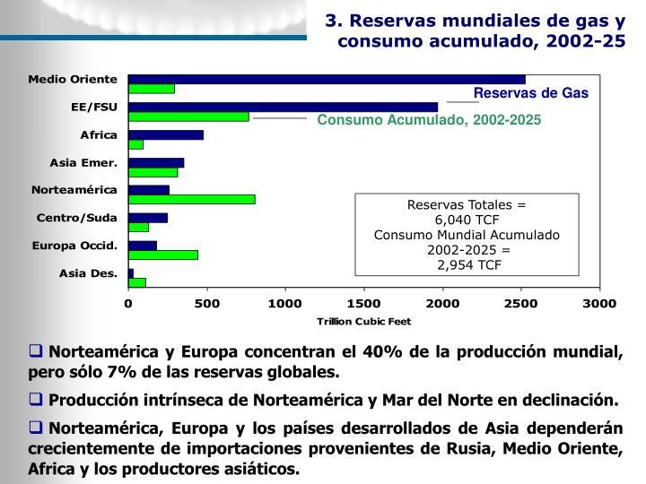 3. Reservas mundiales de gas y consumo acumulado, 2002-25