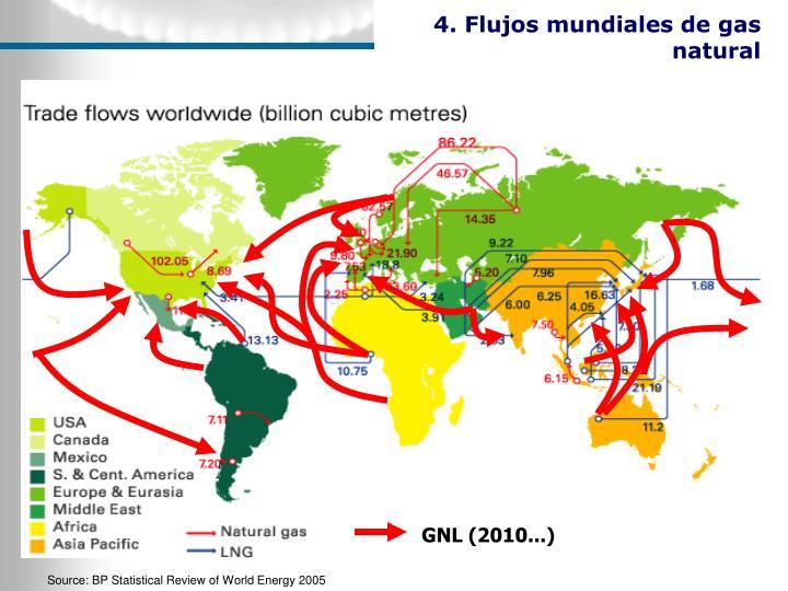 4. Flujos mundiales de gas natural