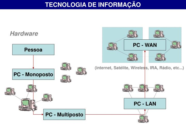 TECNOLOGIA DE INFORMAÇÃO