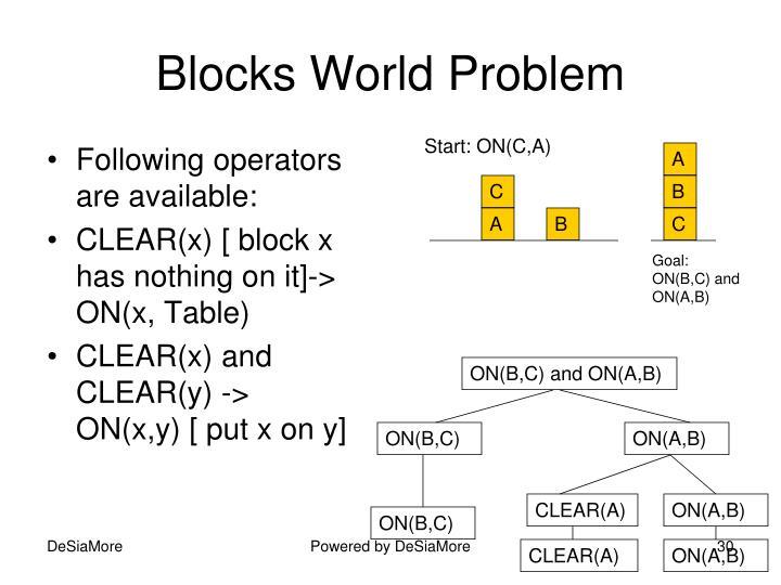 Blocks World Problem