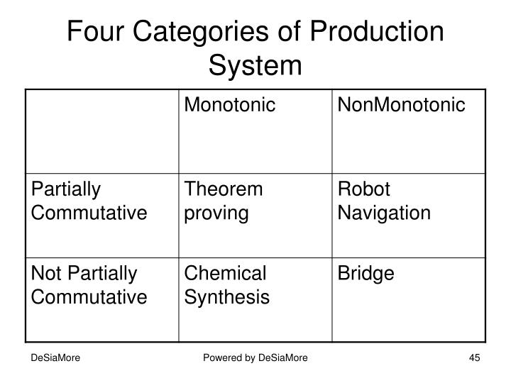 Four Categories of Production System