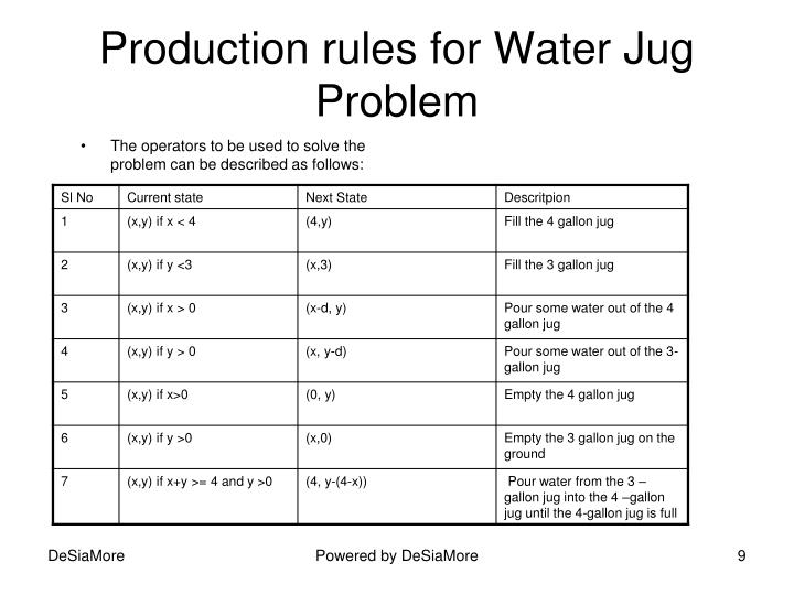 Production rules for Water Jug Problem