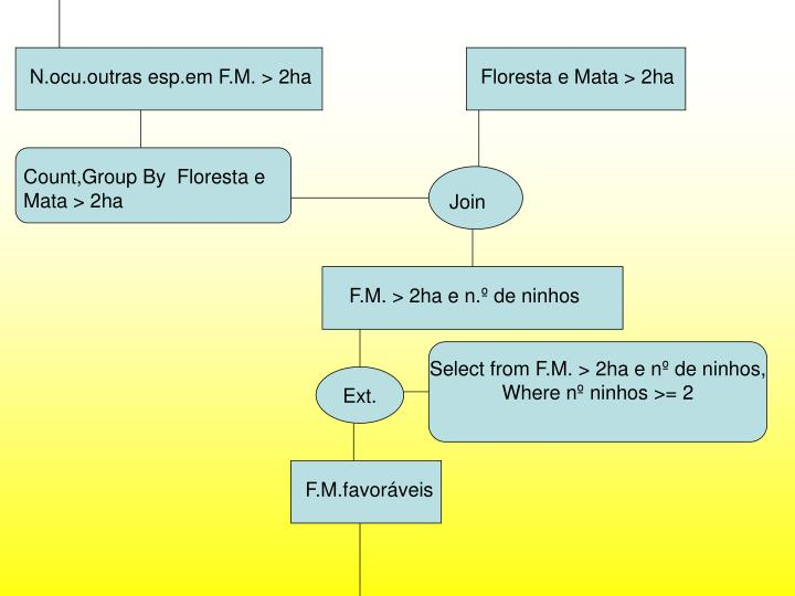 N.ocu.outras esp.em F.M. > 2ha
