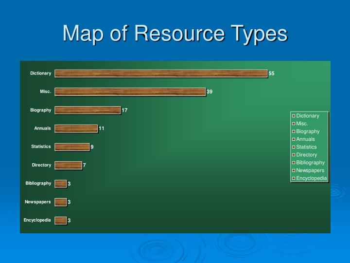 Map of Resource Types
