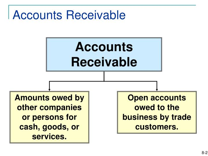 Amounts owed by other companies or persons for cash, goods, or services.