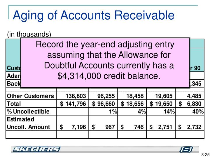 Record the year-end adjusting entry assuming that the Allowance for Doubtful Accounts currently has a $4,314,000 credit balance.