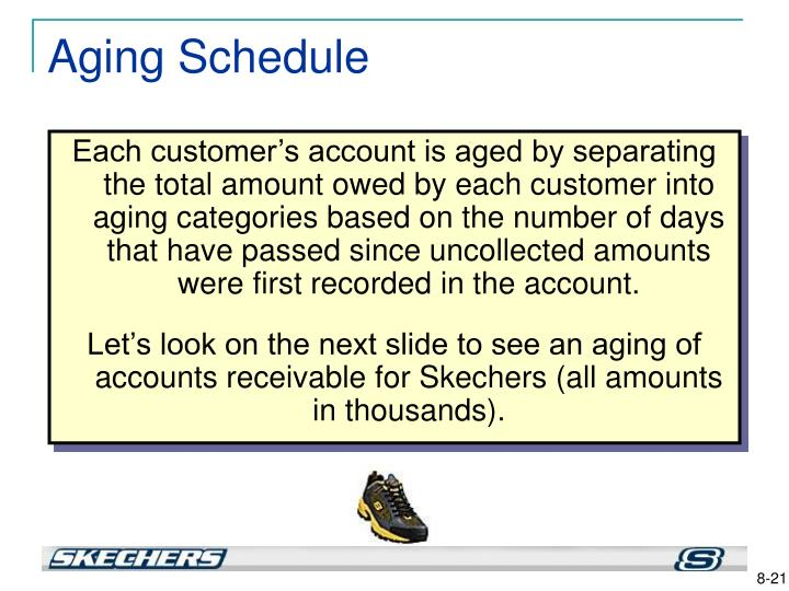 Each customer's account is aged by separating the total amount owed by each customer into aging categories based on the number of days that have passed since uncollected amounts were first recorded in the account.