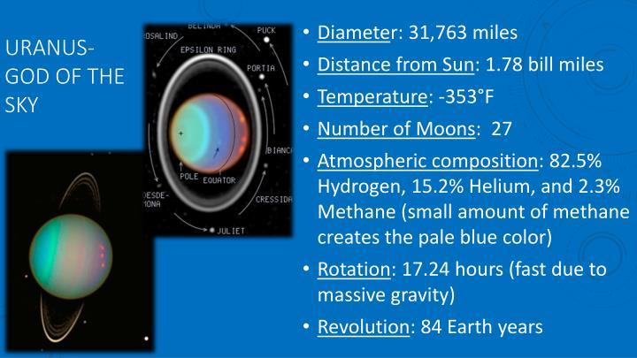 Uranus-