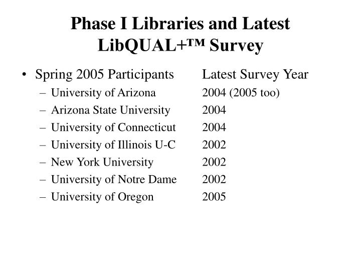 Phase I Libraries and Latest LibQUAL+™ Survey
