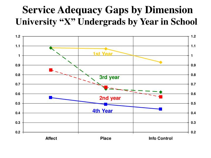 Service Adequacy Gaps by Dimension