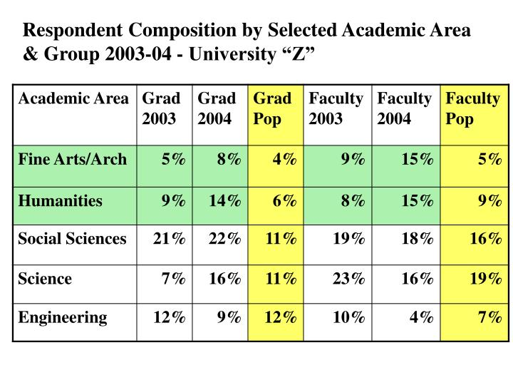 "Respondent Composition by Selected Academic Area & Group 2003-04 - University ""Z"""