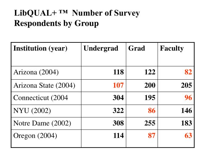 LibQUAL+ ™  Number of Survey Respondents by Group