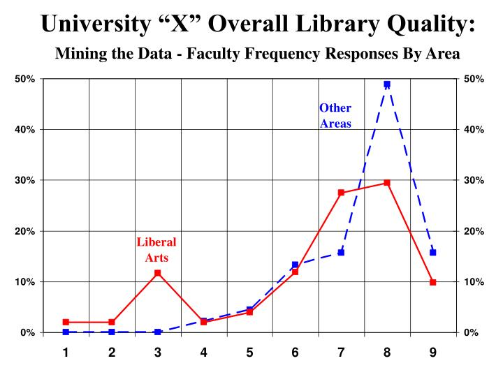 """University """"X"""" Overall Library Quality:"""