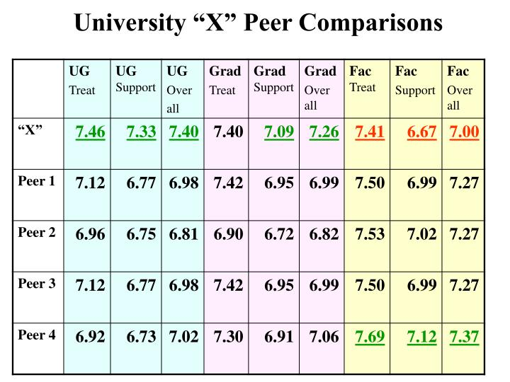 "University ""X"" Peer Comparisons"