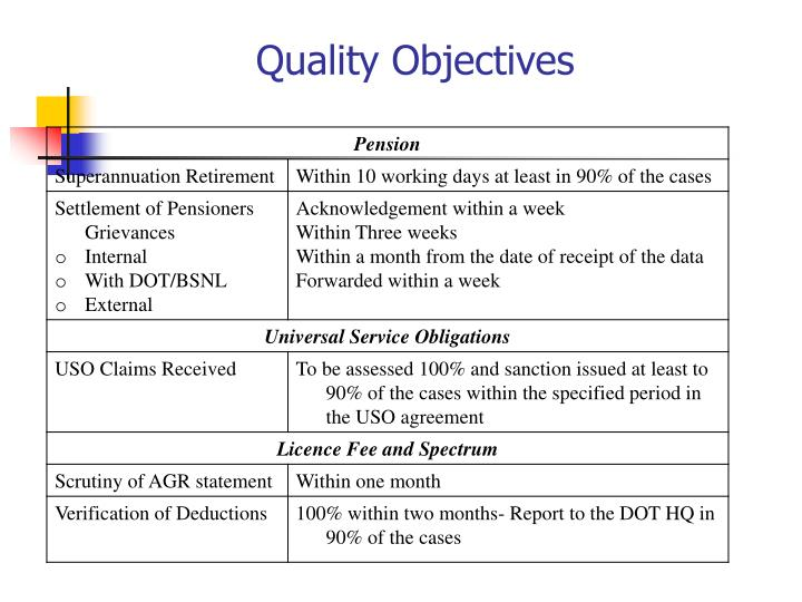 Quality Objectives
