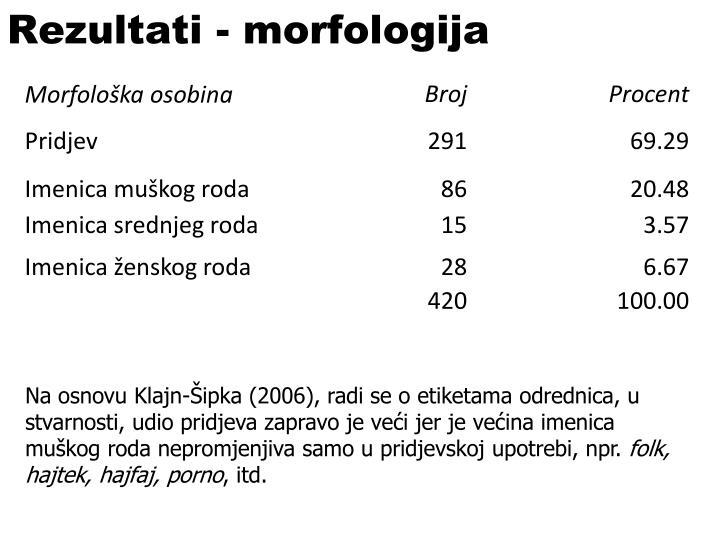Rezultati - morfologija