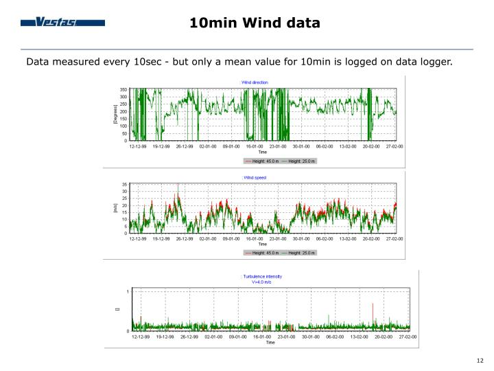 10min Wind data