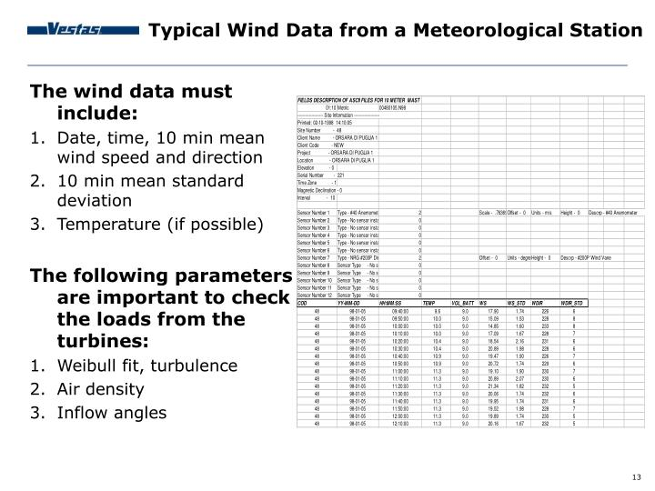 The wind data must include: