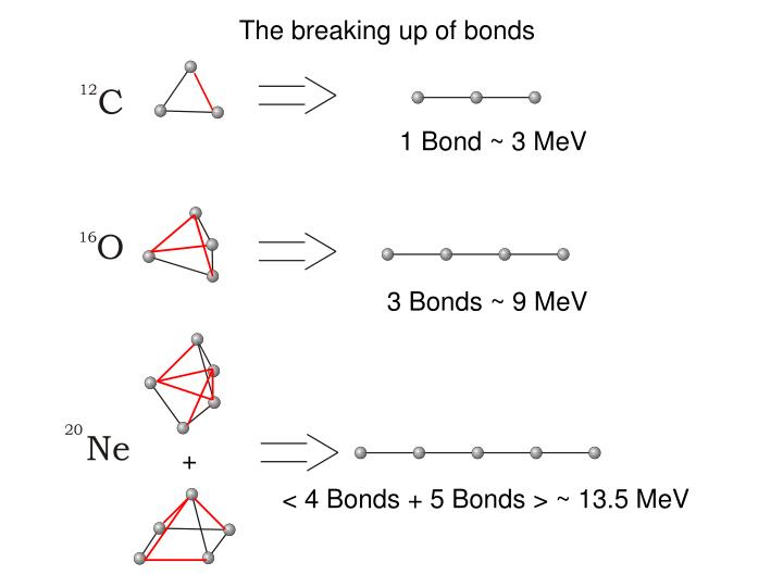 The breaking up of bonds