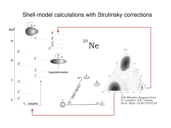 Shell-model calculations with Strutinsky corrections