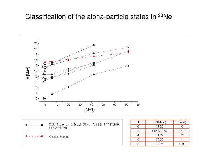 Classification of the alpha-particle states in
