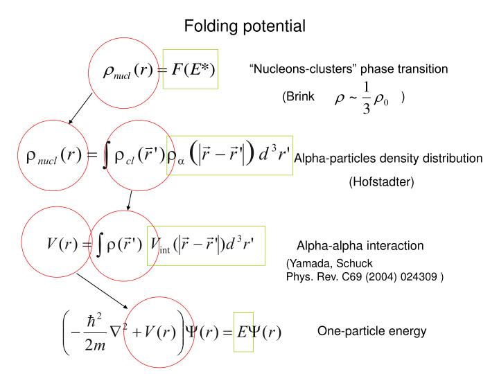 Folding potential
