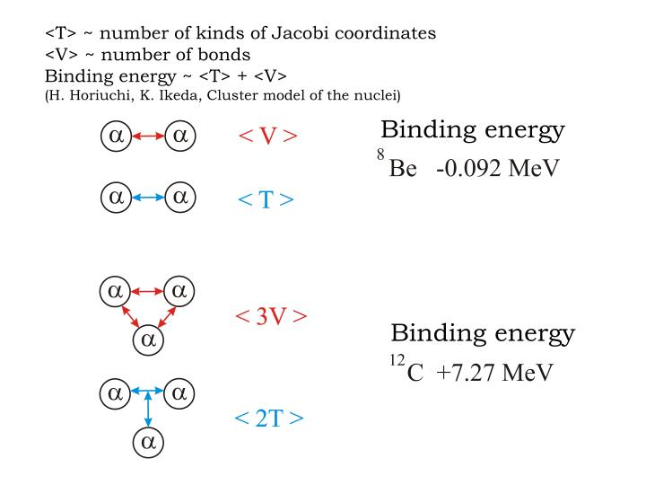 <T> ~ number of kinds of Jacobi coordinates