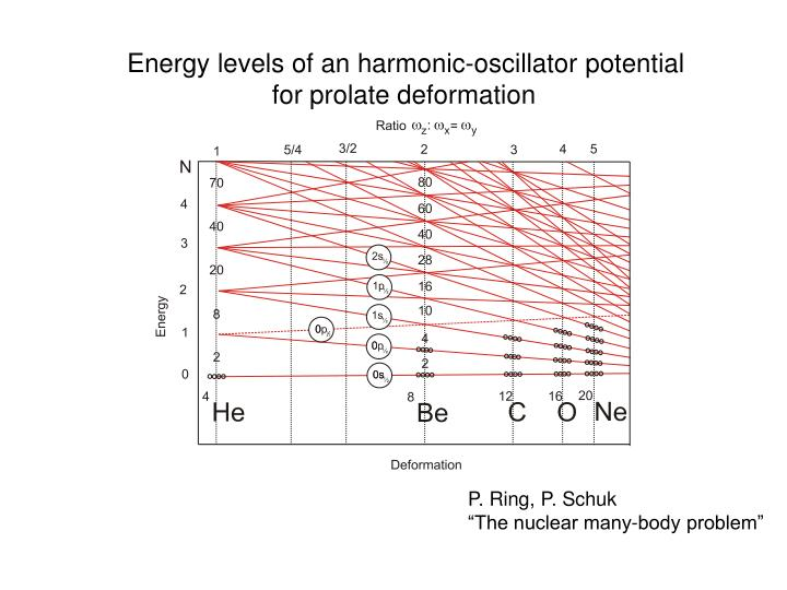Energy levels of an harmonic-oscillator potential