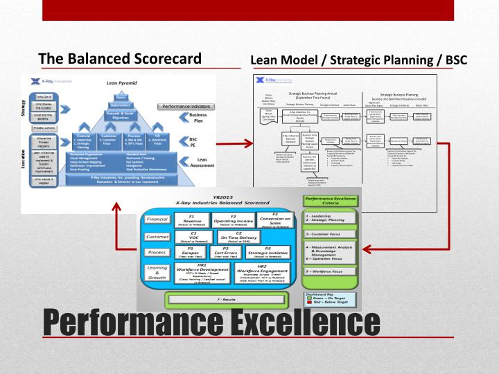 Performance excellence1
