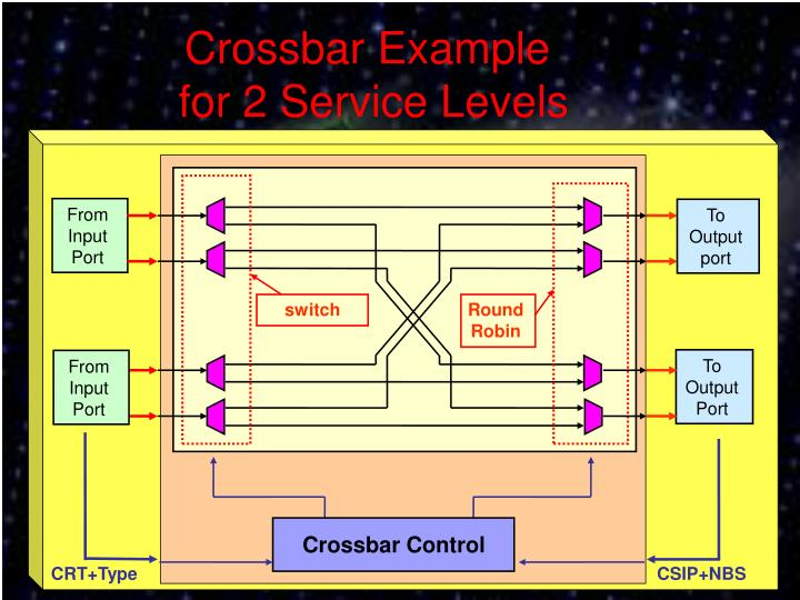 Crossbar Example