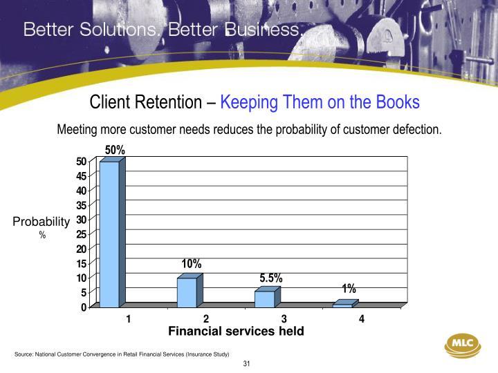 Client Retention –