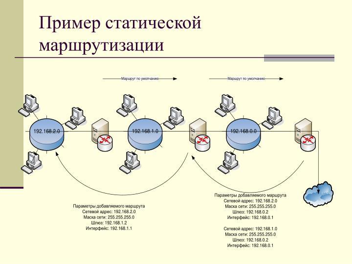Пример статической маршрутизации