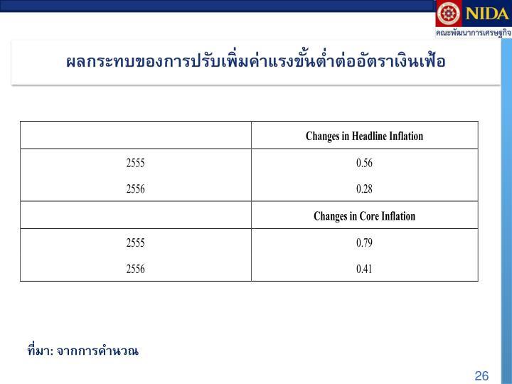 ผลกระทบของการปรับเพิ่มค่าแรงขั้นต่ำต่ออัตราเงินเฟ้อ