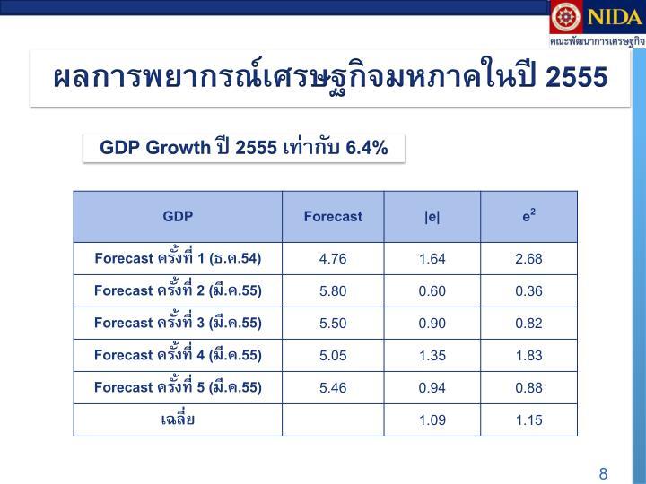 ผลการพยากรณ์เศรษฐกิจ