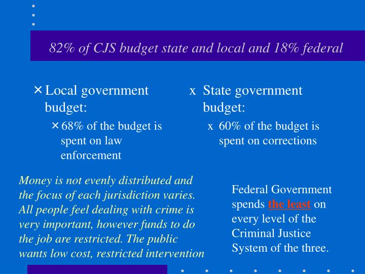 Local government budget: