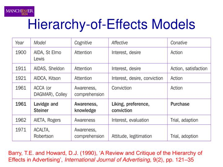 Hierarchy-of-Effects Models