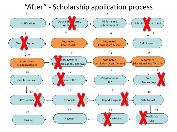"""After"" - Scholarship application process"