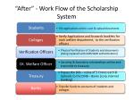 after work flow of the scholarship system