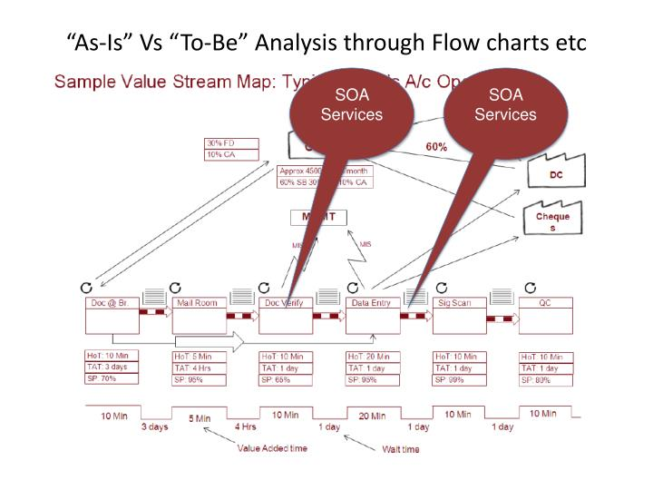 """As-Is"" Vs ""To-Be"" Analysis through Flow charts etc"