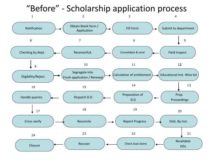 """Before"" - Scholarship application process"