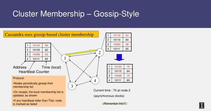 Cluster Membership – Gossip-Style