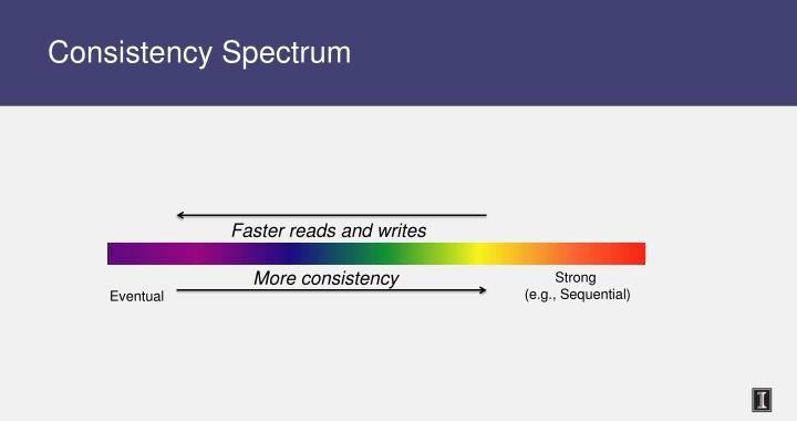 Consistency Spectrum