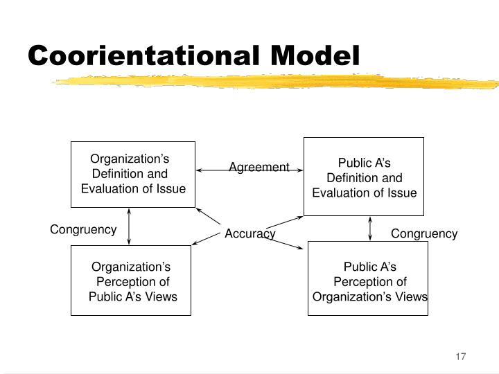 Coorientational Model