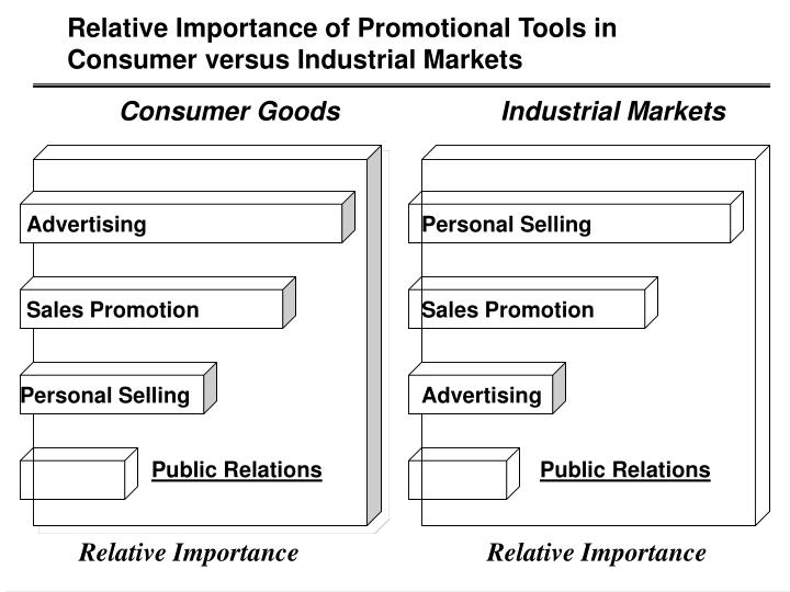 Relative Importance of Promotional Tools in Consumer versus Industrial Markets