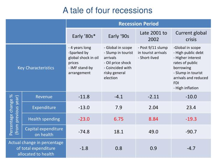 A tale of four recessions