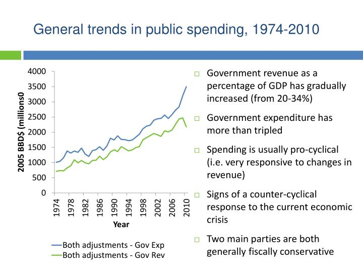 General trends in public spending, 1974-2010