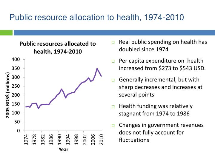 Public resource allocation to health, 1974-2010