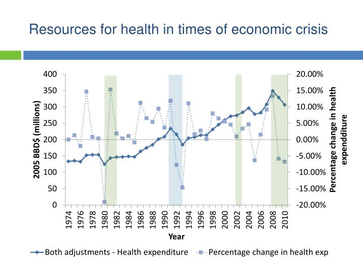 Resources for health in times of economic crisis