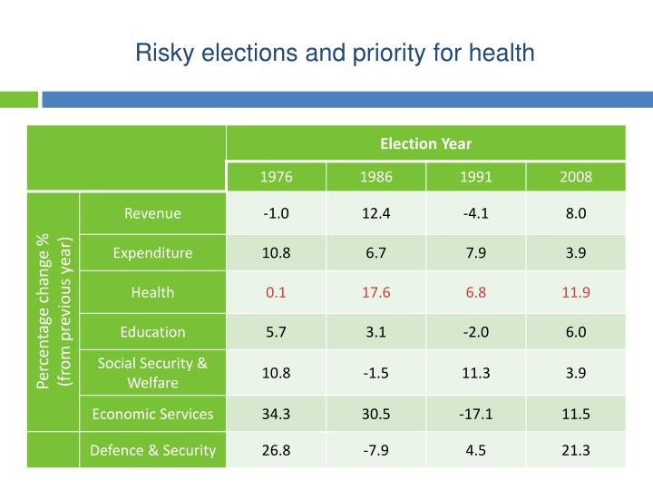 Risky elections and priority for health
