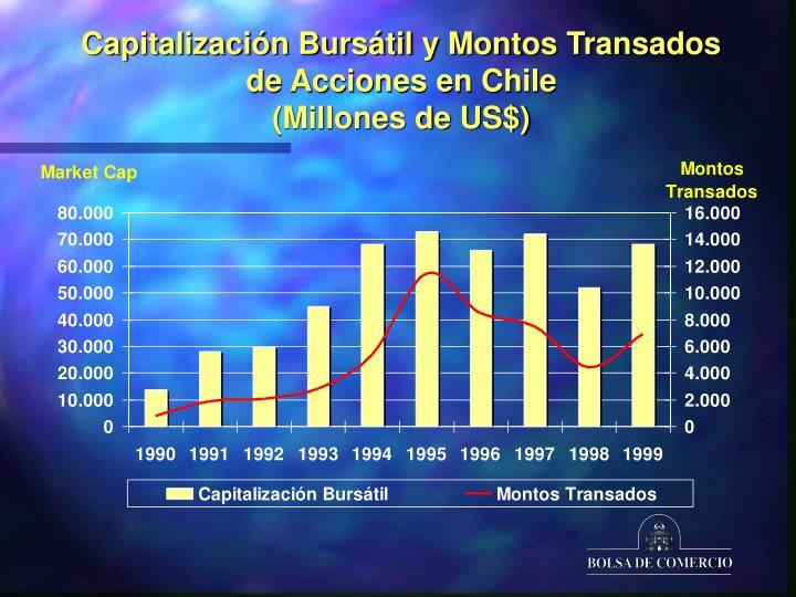 Capitalización Bursátil y Montos Transados de Acciones en Chile